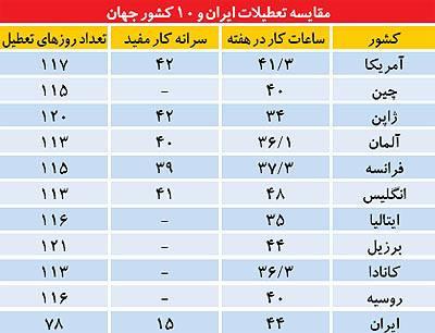 تعطیلات در ایران زیاد است؟