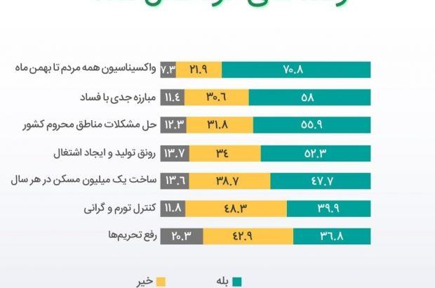 امید مردم به رفع تحریمها در دولت رئیسی، ۳۷ درصد!